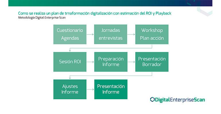 Figura 1. Metodología Digital Enterprise Scan para realizaciones de Planes de Transformación Digital con estimación de ROI y Payback