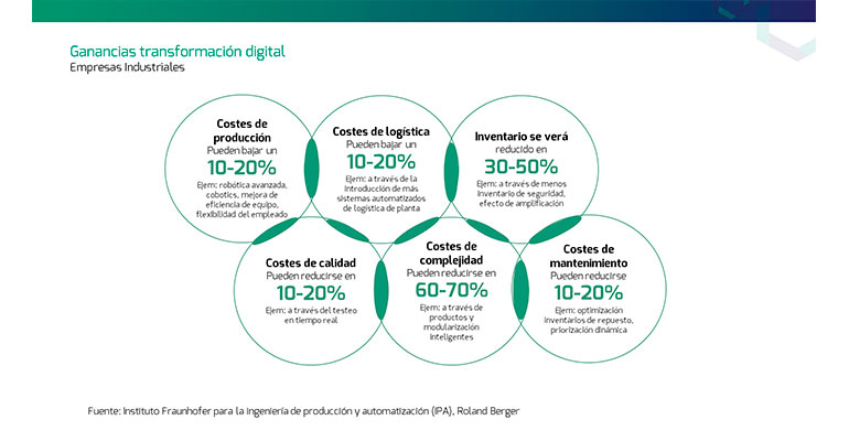Figura 2. Ganancias de la transformación digital en la industria
