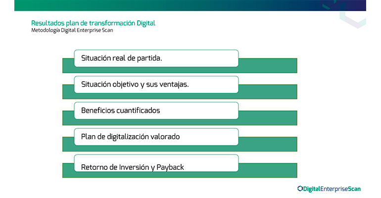 Figura 3. Resultados del Plan de transformación digital