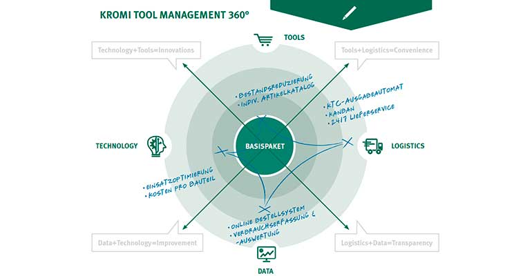 Kromi lanza un nuevo modelo de negocio de gestión de herramientas