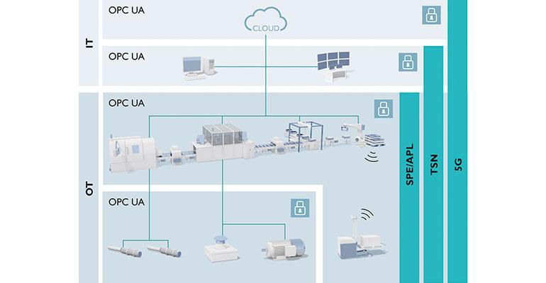 Phoenix Contact participa en la iniciativa OPC UA para la normalización de la comunicación industrial